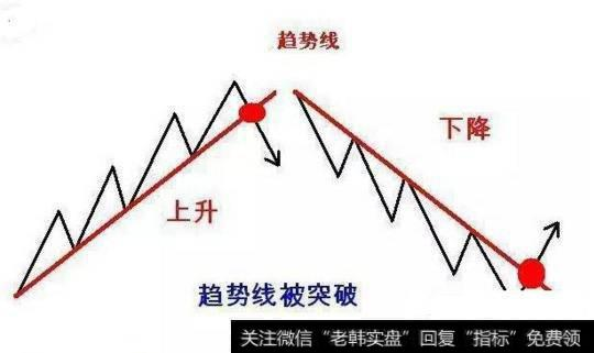 股票道氏理论分析:趋势123法则图解