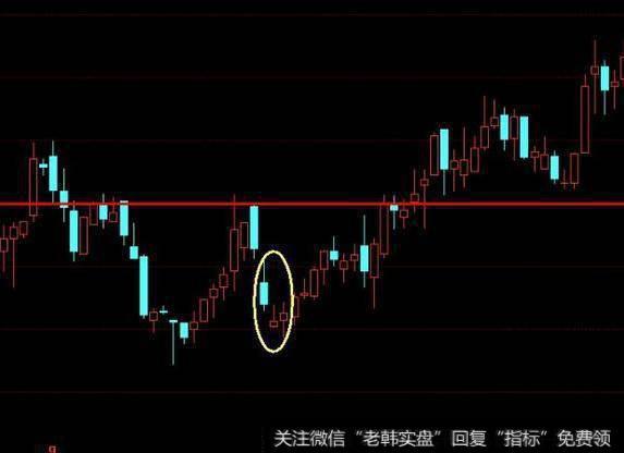 股票抄底绝招:利用低位并排阳线抄底