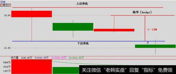 「附股」关于《道氏理论》应用的股票实战分析