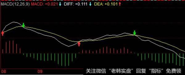 运用MACD指标买卖股票的基本用法都有什么?