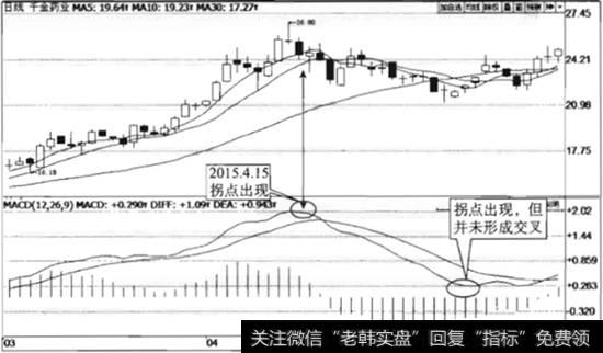 什么是MACD指标拐点?怎么看MACD指标拐点买卖股票?