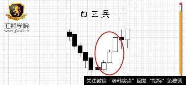 """""""白三兵""""是由三根蜡烛线所组成的K线组合形态"""