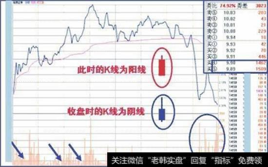 股票庄家出货的分时图形态都有什么?怎么看股票分时图出货?