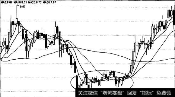 股价和均线的关系|股价与均线乖离的主动修复