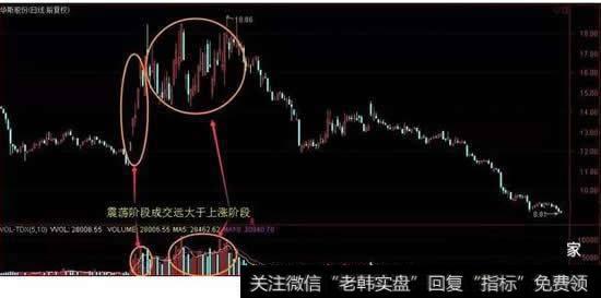 什么是股票换手率?股票的换手率高是什么意思?