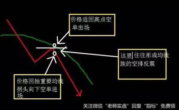 股票K线技术分析实战详解K线选牛股战法