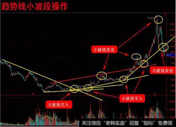趋势线波段操作:小波段的买卖条件