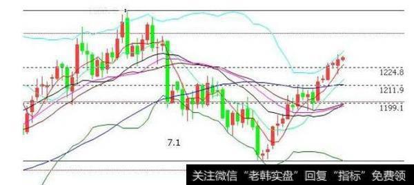 股票和期货的k线图为什么分那么多周期呢?最初设计者的目的是