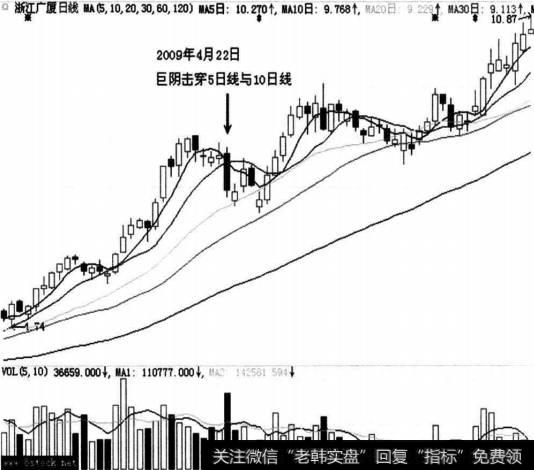 浙江广厦(600052)走势图