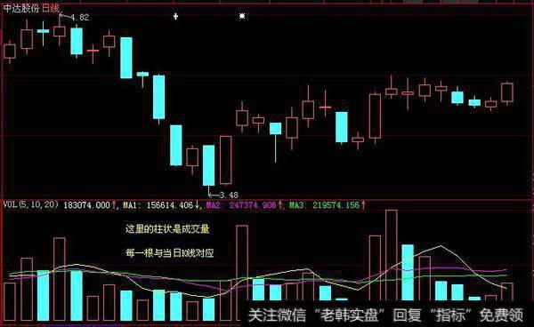 股票成交量怎么看?如何利用成交量挖掘股票最佳买点?
