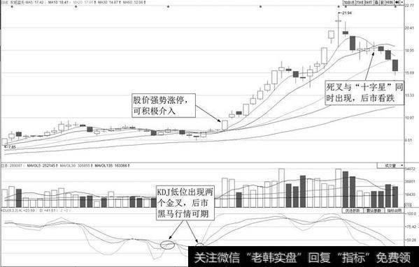 图6-1宝安地产(000040)日K线图