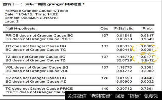 滞后二期的granger因果检验1图