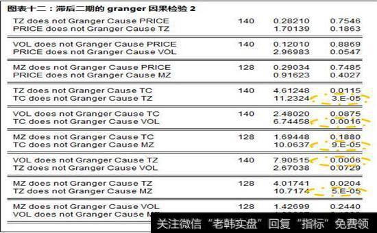 滞后二期的granger因果检验2图