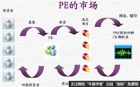 PE的市场结构图