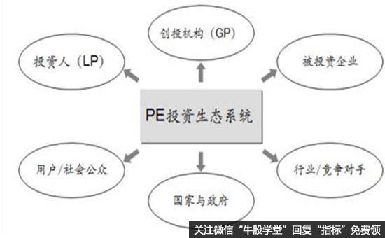 PE投资生态系统结构图