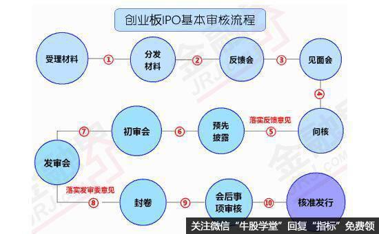 创业板IPO基本审核流程图