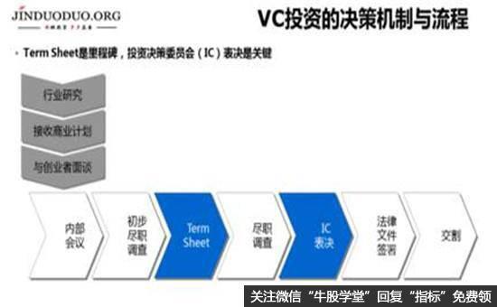 VC投资的决策机制与流程图