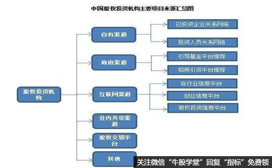 中国股权投资机构主要项目来源汇总图