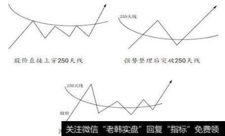 多头市场各阶段有什么特征?如何把握多头市场特点?