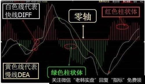 股票MACD指标怎么看?MACD指标怎么用?