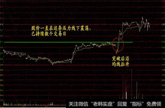 什么是股票突破?经典的股票突破买入形态有哪些?