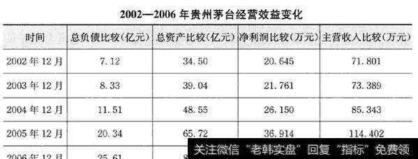价值投资买入股票的方法:财务报表分析(以贵州茅台为例)
