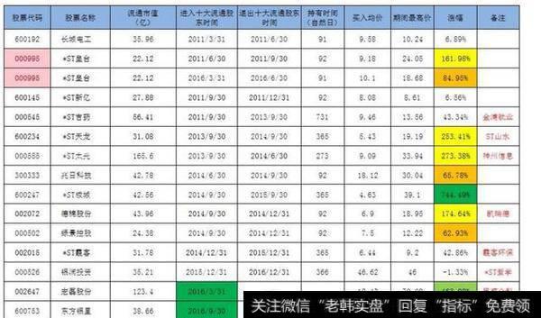 景华投入产权证券一览表