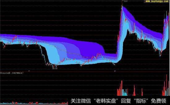 筹码分布的原理分析和成本分析 以及对股票软件中筹码分布的骗局的揭