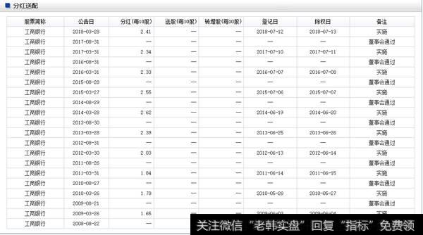 中国工商银行股份有限公司 A股分红派息实施公告,分红情况一览