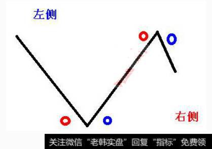 现货原油投资交易中左侧交易是什么?贵金属投资左侧交易法怎么使用