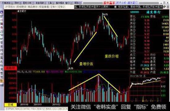 股票市场突然放量的两种意图?成交量连续放量有什么含义?