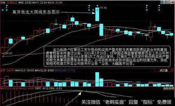 当股票出现高开低走大阴线信号时如何操作?股票高开当天就回补缺口说