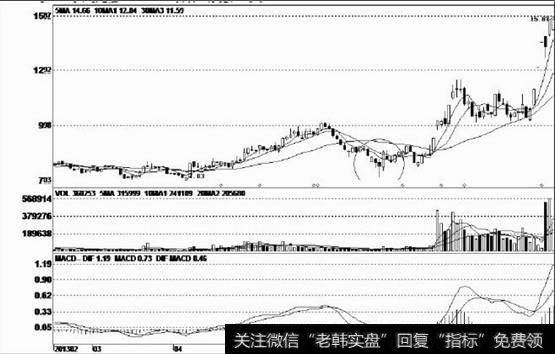 steam低价区_低价区域的长上下影线阴线形态分析运用