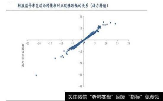 转股溢价率的变动关系图
