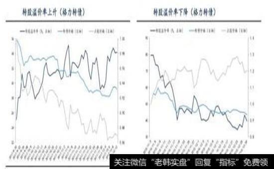转股溢价率上升下降图