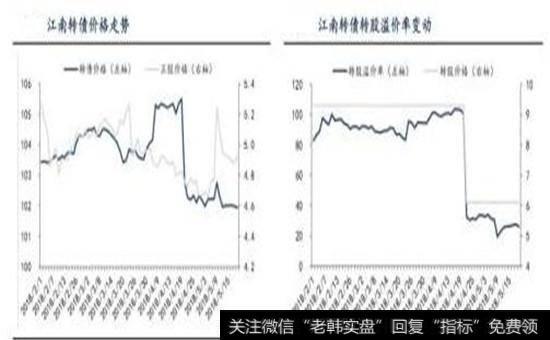 江南转债溢价率示意图
