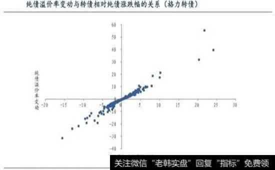 纯债溢价率变动图