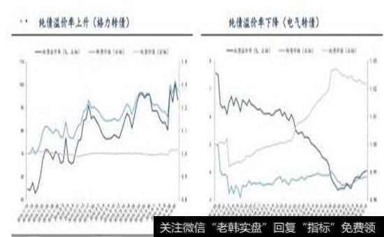 纯债溢价率上升下降图