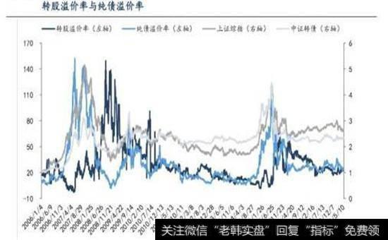 转股溢价率与纯债溢价率走势图
