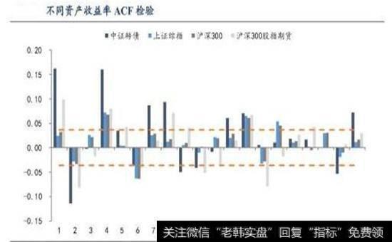 不同资产收益率ACF检验图