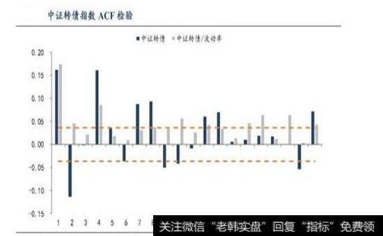 中证转债ACF检验结果图