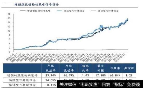 增强版股债轮动策略信号拆分图