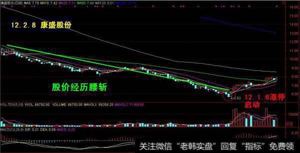 什么是放量涨停?什么是无量涨停?在股市中是放量涨停好还是无量涨停好
