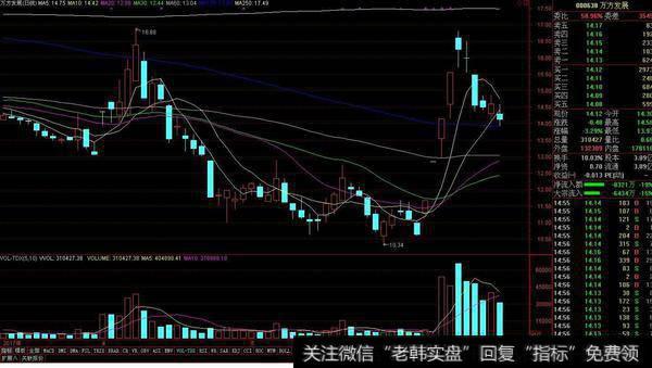 股票底部放量上涨