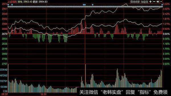 股市底部放量上涨
