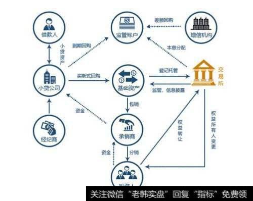 资产注入与借壳上市的流程是什么?如何进行资产注入?