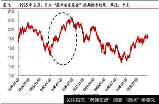 中国平准基金该买什么?各国的股市平准基金运作经验分析