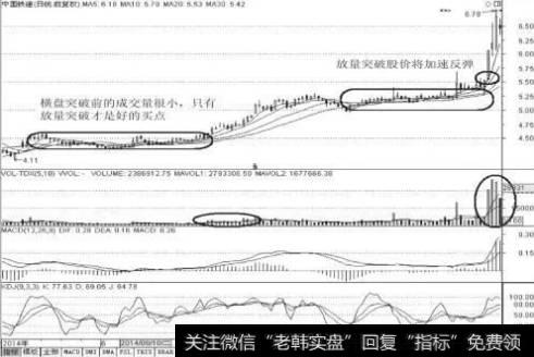 图6-11 中国铁建(601186)日K线图