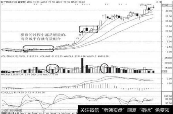 图6-12 新宁物流(300013)日K线图