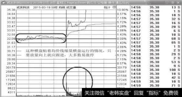图6-13 成发科技(600391)2015年3月18日分时图